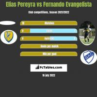 Elias Pereyra vs Fernando Evangelista h2h player stats