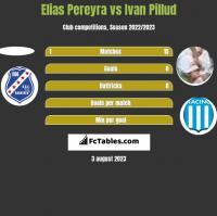 Elias Pereyra vs Ivan Pillud h2h player stats