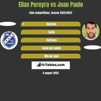 Elias Pereyra vs Joao Paulo h2h player stats