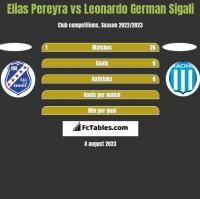 Elias Pereyra vs Leonardo German Sigali h2h player stats