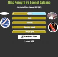 Elias Pereyra vs Leonel Galeano h2h player stats