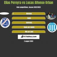 Elias Pereyra vs Lucas Alfonso Orban h2h player stats