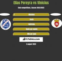 Elias Pereyra vs Vinicius h2h player stats
