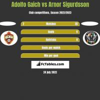 Adolfo Gaich vs Arnor Sigurdsson h2h player stats