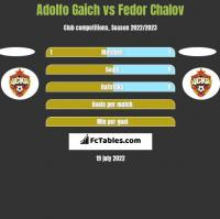 Adolfo Gaich vs Fedor Chalov h2h player stats