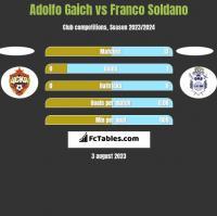 Adolfo Gaich vs Franco Soldano h2h player stats