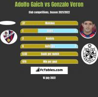 Adolfo Gaich vs Gonzalo Veron h2h player stats