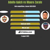 Adolfo Gaich vs Mauro Zarate h2h player stats