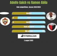 Adolfo Gaich vs Ramon Abila h2h player stats