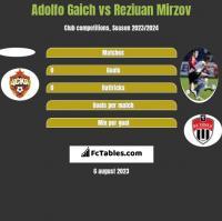 Adolfo Gaich vs Reziuan Mirzov h2h player stats