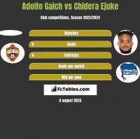 Adolfo Gaich vs Chidera Ejuke h2h player stats