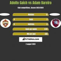 Adolfo Gaich vs Adam Bareiro h2h player stats