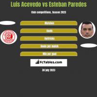 Luis Acevedo vs Esteban Paredes h2h player stats