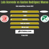Luis Acevedo vs Gaston Rodriguez Maeso h2h player stats