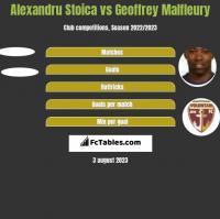 Alexandru Stoica vs Geoffrey Malfleury h2h player stats
