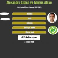 Alexandru Stoica vs Marius Alexe h2h player stats