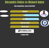 Alexandru Stoica vs Richard Gadze h2h player stats