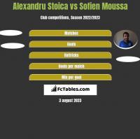 Alexandru Stoica vs Sofien Moussa h2h player stats