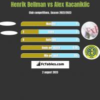 Henrik Bellman vs Alex Kacaniklic h2h player stats