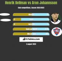 Henrik Bellman vs Aron Johannsson h2h player stats