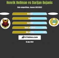 Henrik Bellman vs Darijan Bojanic h2h player stats