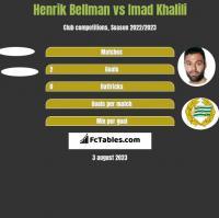 Henrik Bellman vs Imad Khalili h2h player stats