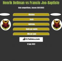 Henrik Bellman vs Francis Jno-Baptiste h2h player stats