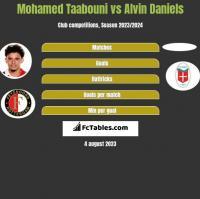 Mohamed Taabouni vs Alvin Daniels h2h player stats