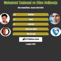 Mohamed Taabouni vs Etien Velikonja h2h player stats