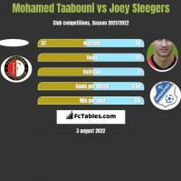 Mohamed Taabouni vs Joey Sleegers h2h player stats