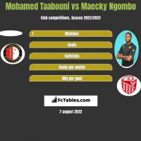 Mohamed Taabouni vs Maecky Ngombo h2h player stats
