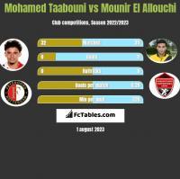 Mohamed Taabouni vs Mounir El Allouchi h2h player stats