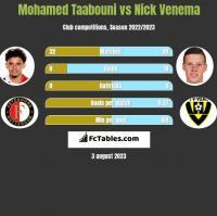 Mohamed Taabouni vs Nick Venema h2h player stats