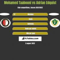 Mohamed Taabouni vs Adrian Edquist h2h player stats
