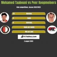 Mohamed Taabouni vs Peer Koopmeiners h2h player stats