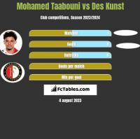 Mohamed Taabouni vs Des Kunst h2h player stats