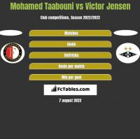 Mohamed Taabouni vs Victor Jensen h2h player stats