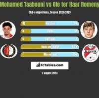 Mohamed Taabouni vs Ole ter Haar Romeny h2h player stats