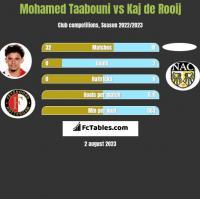 Mohamed Taabouni vs Kaj de Rooij h2h player stats