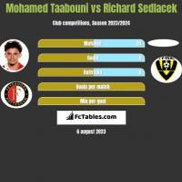 Mohamed Taabouni vs Richard Sedlacek h2h player stats