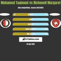 Mohamed Taabouni vs Richonell Margaret h2h player stats