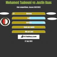 Mohamed Taabouni vs Justin Baas h2h player stats