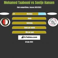 Mohamed Taabouni vs Sontje Hansen h2h player stats