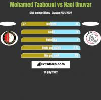 Mohamed Taabouni vs Naci Unuvar h2h player stats