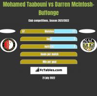 Mohamed Taabouni vs Darren McIntosh-Buffonge h2h player stats