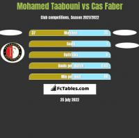 Mohamed Taabouni vs Cas Faber h2h player stats