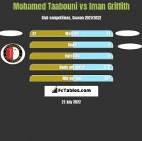 Mohamed Taabouni vs Iman Griffith h2h player stats
