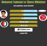 Mohamed Taabouni vs Tijmen Wildeboer h2h player stats