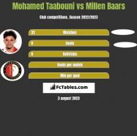 Mohamed Taabouni vs Millen Baars h2h player stats