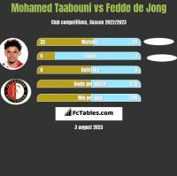 Mohamed Taabouni vs Fedde de Jong h2h player stats